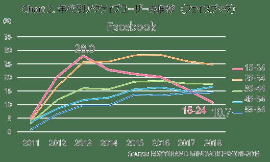 Facebook利用率